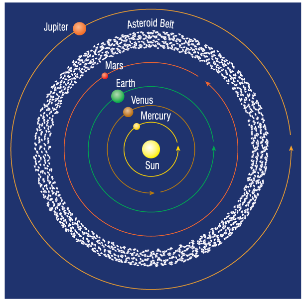 the diameter of asteroid belt - photo #18